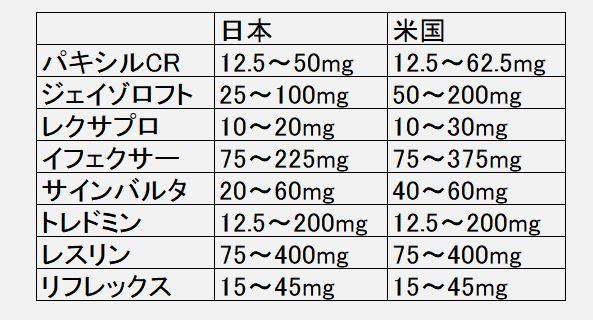 SSRI用量上限を米国と日本で比較