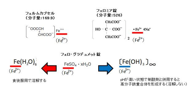 Fe2-Fe3