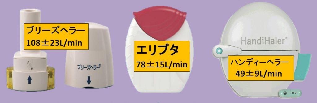 吸入器の吸入流速を比較する